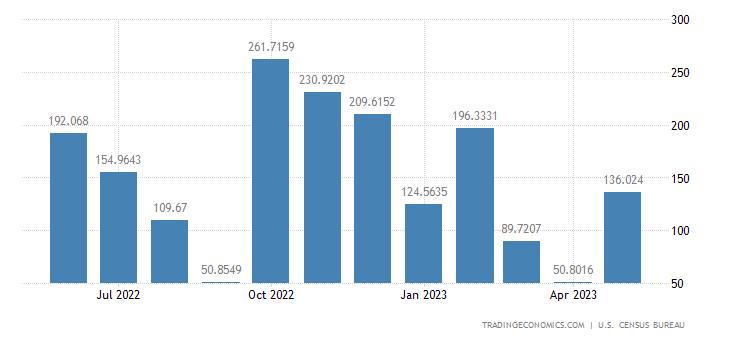 United States Imports from Kuwait