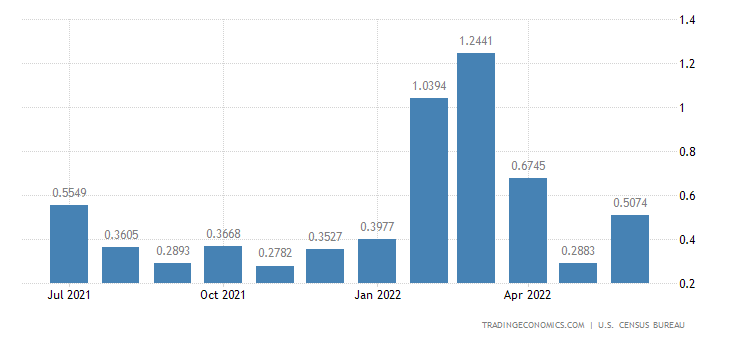 United States Imports from Kyrgyzstan