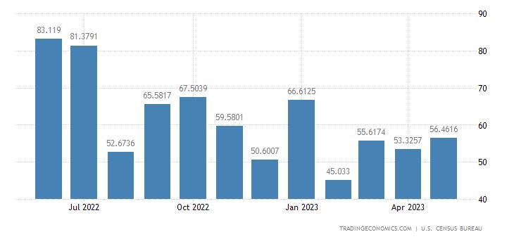 United States Imports from Latvia