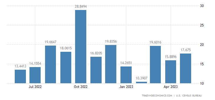 United States Imports from Lebanon