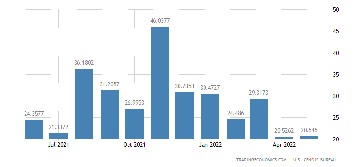 United States Imports from Lesotho