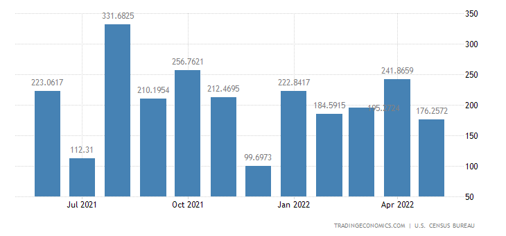 United States Imports from Libya
