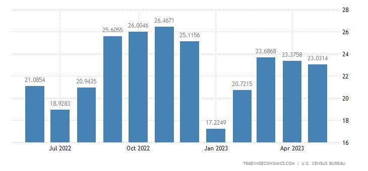 United States Imports from Liechtenstein