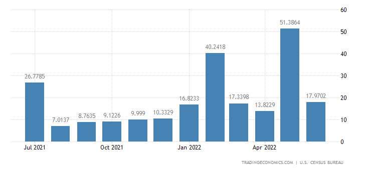 United States Imports from Macedonia