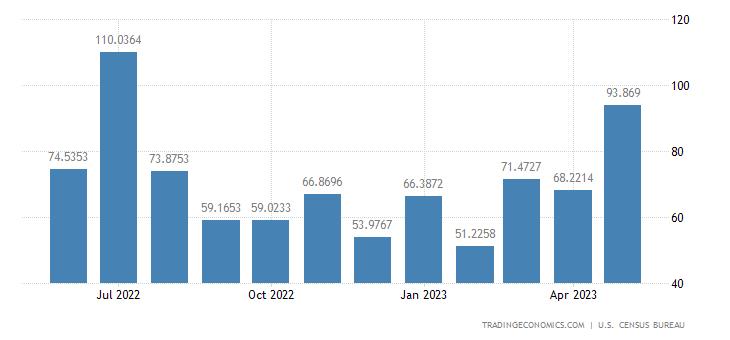 United States Imports from Madagascar