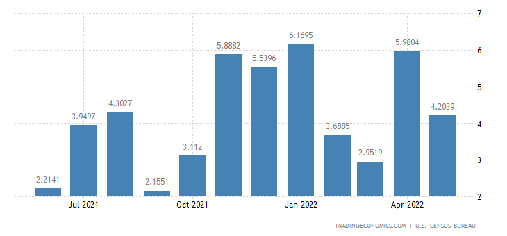 United States Imports from Malawi