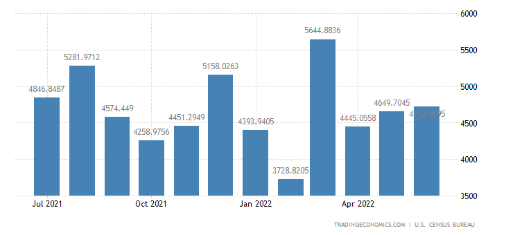 United States Imports from Malaysia