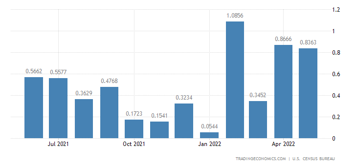 United States Imports from Mali