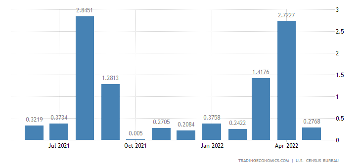 United States Imports from Martinique