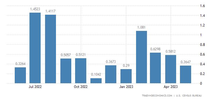 United States Imports from Mauritania