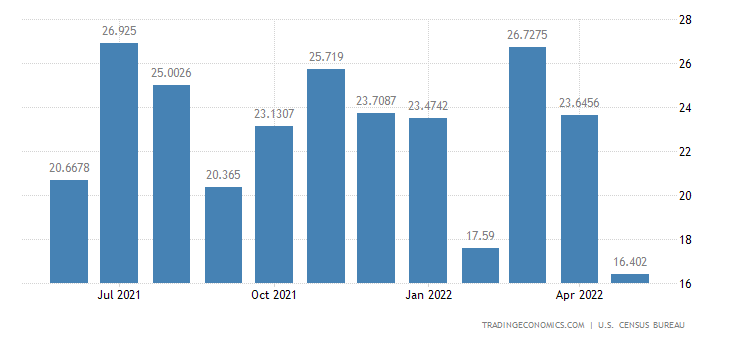 United States Imports from Mauritius