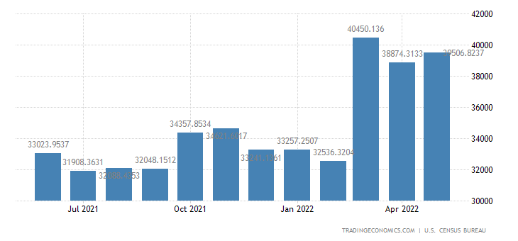 United States Imports from Mexico