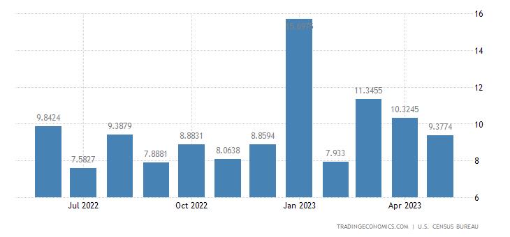 United States Imports from Moldova