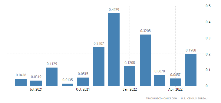 United States Imports from Montserrat