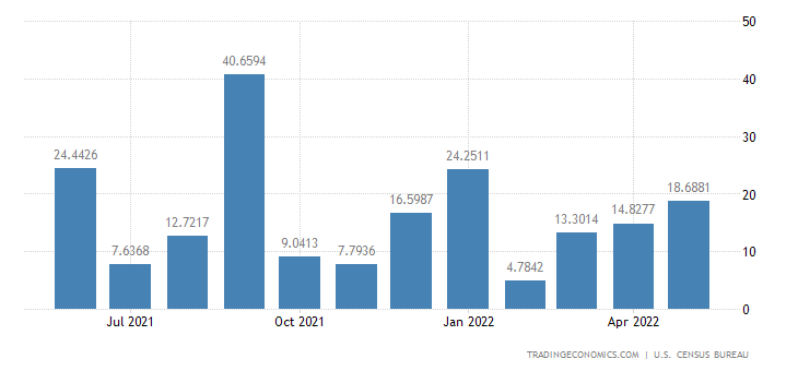 United States Imports from Mozambique
