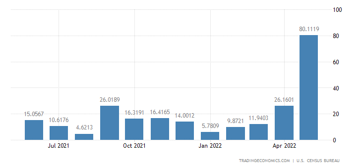 United States Imports from Namibia