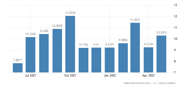 United States Imports from Nepal
