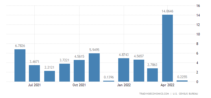 United States Imports from New Caledonia