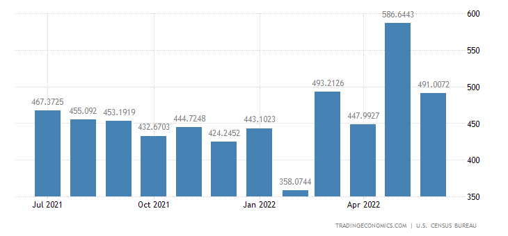 United States Imports from New Zealand