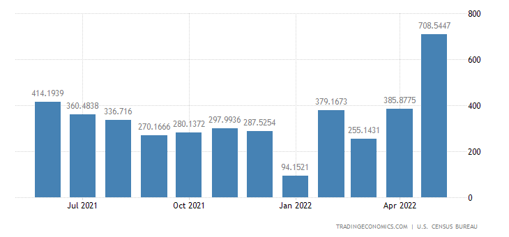 United States Imports from Nigeria