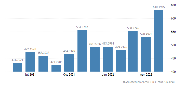 United States Imports from Pakistan