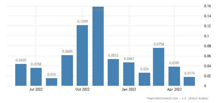 United States Imports from Palau