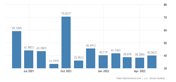 United States Imports from Panama