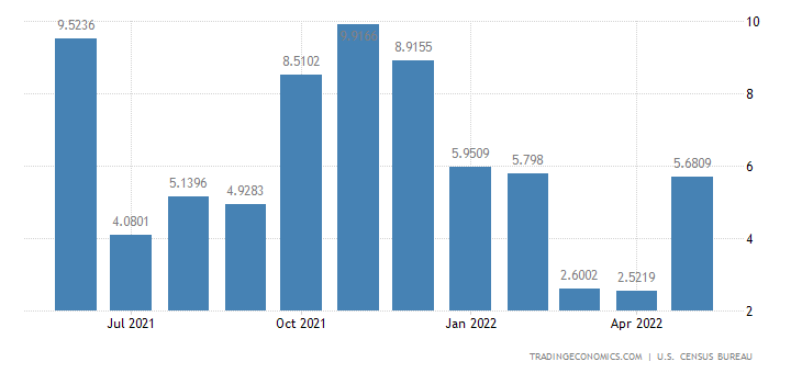 United States Imports from Papua New Guinea