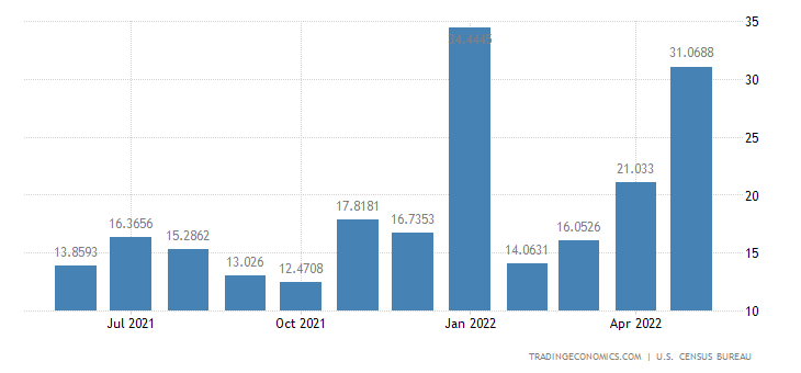 United States Imports from Paraguay