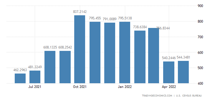 United States Imports from Peru