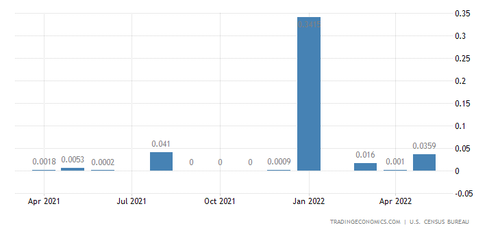 United States Imports from Pitcairn Islands