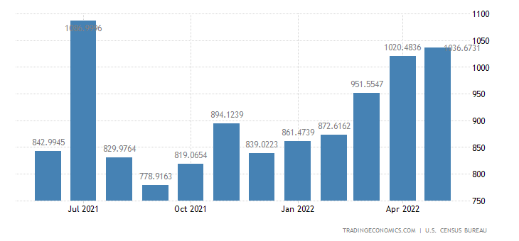 United States Imports from Poland