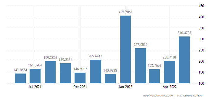 United States Imports from Qatar