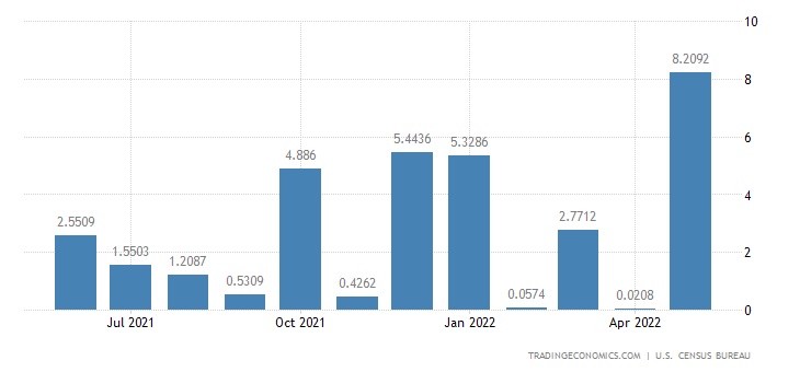 United States Imports from Reunion