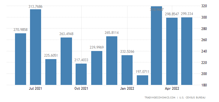 United States Imports from Romania