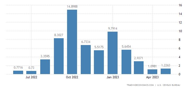 United States Imports from Rwanda