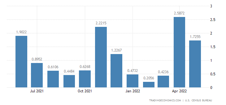 United States Imports from San Marino