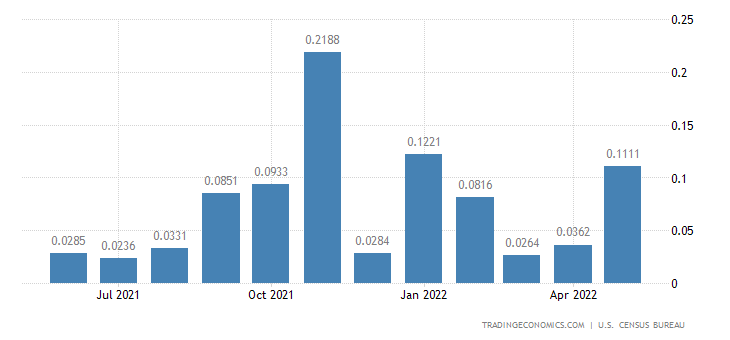 United States Imports from Sao Tome and Principe