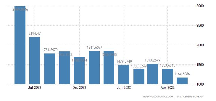 United States Imports from Saudi Arabia