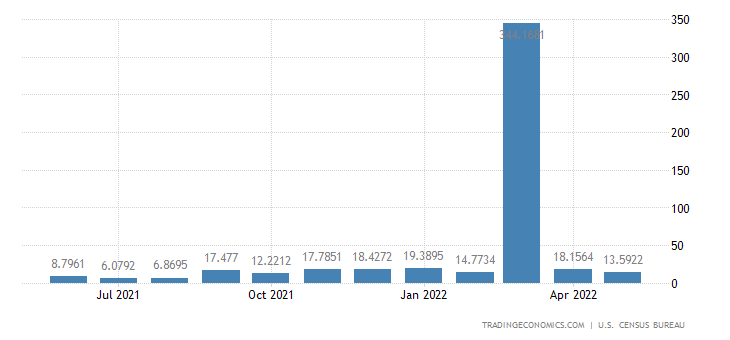 United States Imports from Senegal