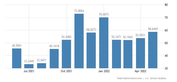 United States Imports from Serbia
