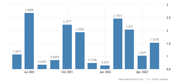 United States Imports from Sierra Leone