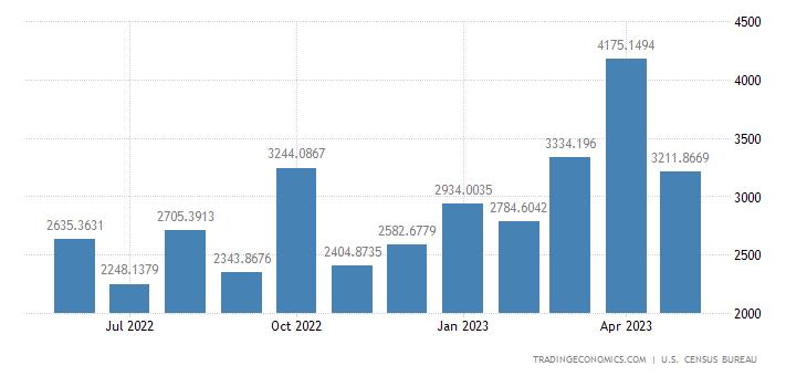 United States Imports from Singapore