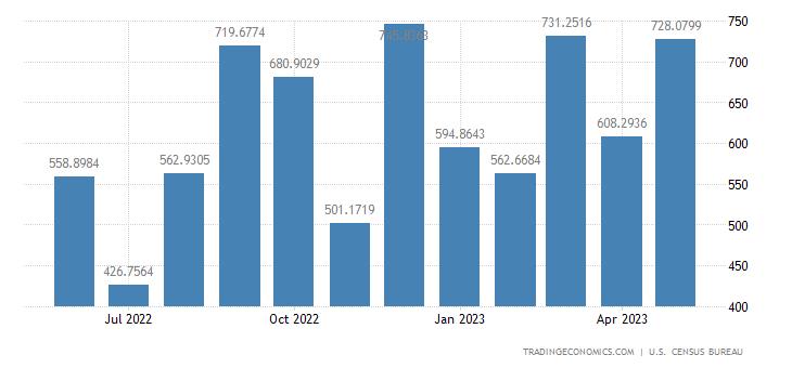 United States Imports from Slovakia