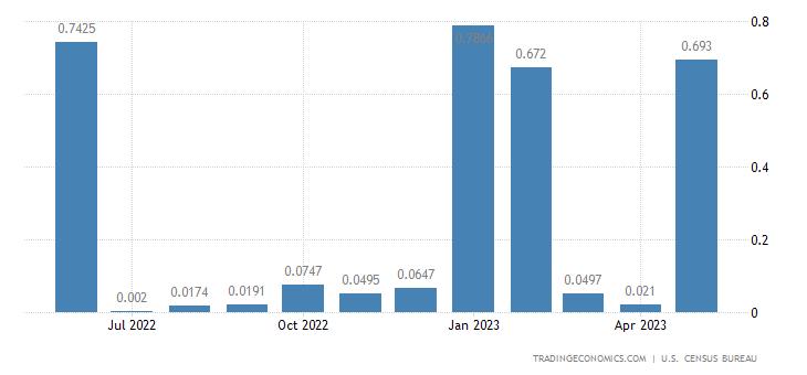 United States Imports from Somalia