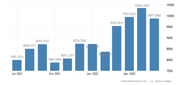 United States Imports from South Korea