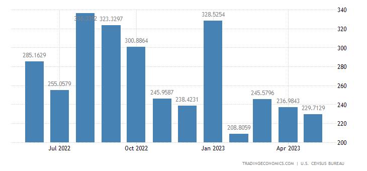 United States Imports from Sri Lanka