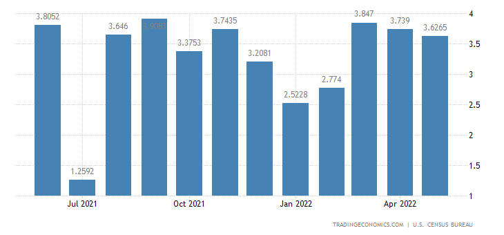 United States Imports from St. Christopher-nevis