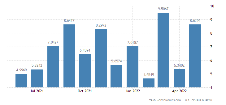 United States Imports from Surinam