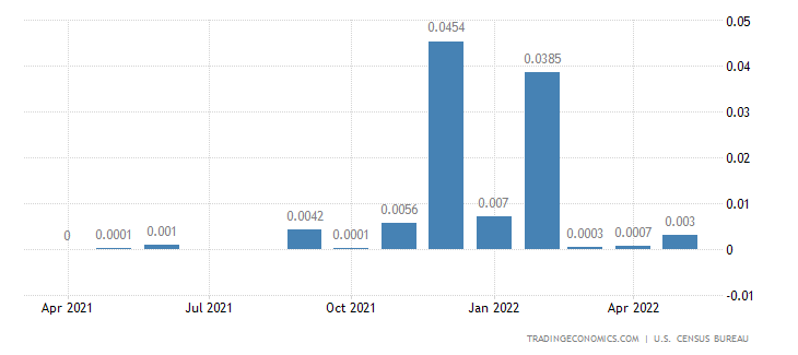United States Imports from Svalbard & Jan Mayen Isle